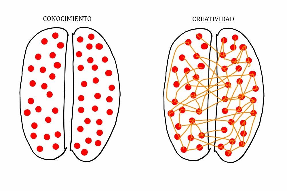 creatividad combinar1